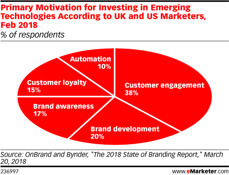Primary Motivation for Investing in Emerging Technologies According to UK and US Marketers, Feb 2018 (% of respondents)