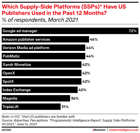 Which Supply-Side Platforms (SSPs)* Have US Publishers Used in the Past 12 Months? (% of respondents, March 2021)