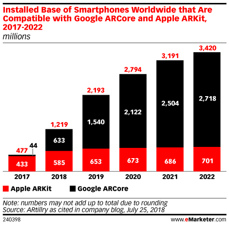 Installed Base of Smartphones Worldwide that Are Compatible with Google ARCore and Apple ARKit, 2017-2022 (millions)