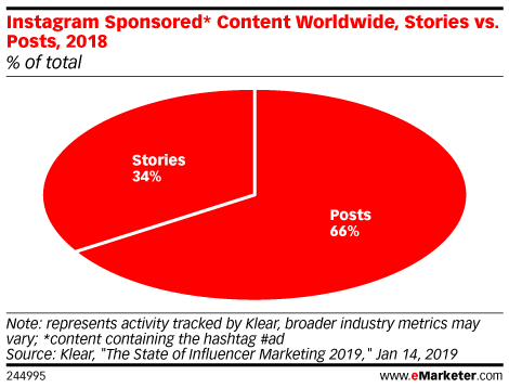 Instagram Sponsored* Content Worldwide, Stories vs. Posts, 2018 (% of total)