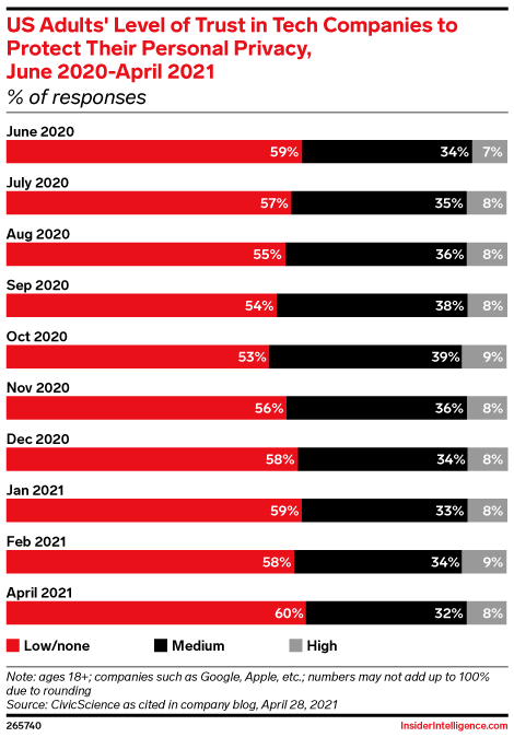 US Adults' Level of Trust in Tech Companies to Protect Their Personal Privacy, June 2020-April 2021 (% of responses)