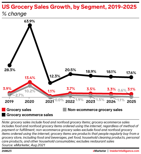 US Grocery Sales Growth, by Segment, 2019-2025 (% change)