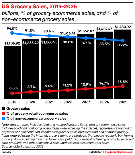 US Grocery Sales, 2019-2025 (billions, % of grocery ecommerce sales, and % of non-ecommerce grocery sales)