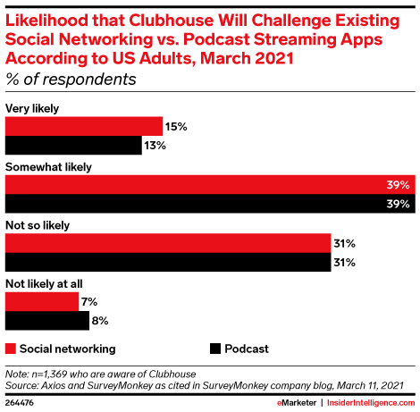 Likelihood that Clubhouse Will Challenge Existing Social Networking vs. Podcast Streaming Apps According to US Adults, March 2021 (% of respondents)