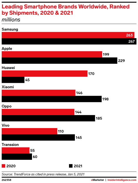 Leading Smartphone Brands Worldwide, Ranked by Shipments, 2020 & 2021 (millions)