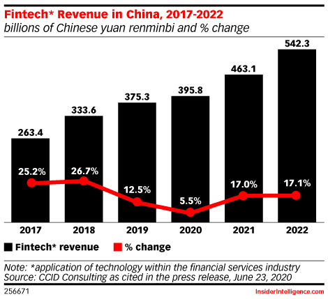 Fintech* Revenue in China, 2017-2022 (billions of Chinese yuan renminbi and % change)
