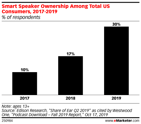 Smart Speaker Ownership Among Total US Consumers, 2017-2019 (% of respondents)