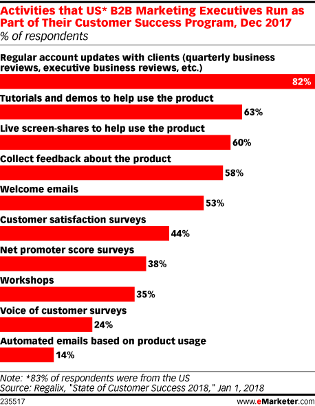 Activities that US* B2B Marketing Executives Run as Part of Their Customer Success Program, Dec 2017 (% of respondents)