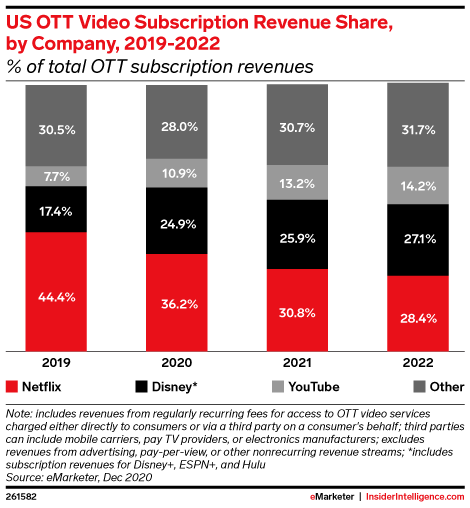 US Over-the-Top (OTT) Video Subscription Revenue Share, by Company, 2019-2022 (% of total OTT subscription revenues)