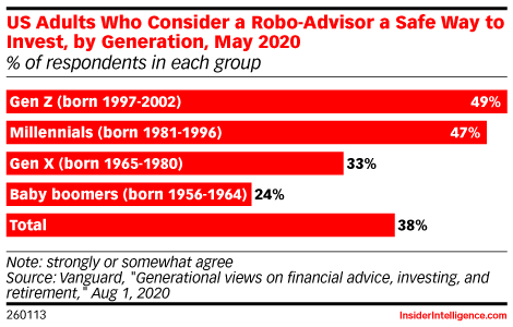 US Adults Who Consider a Robo-Advisor a Safe Way to Invest, by Generation, May 2020 (% of respondents in each group)
