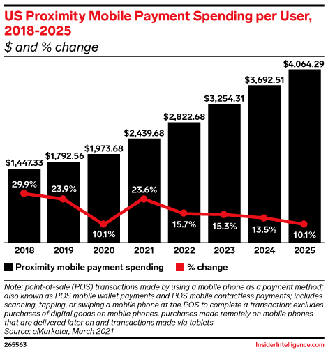US Proximity Mobile Payment Spending per User, 2018-2025 ($ and % change)