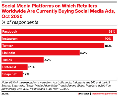 Social Media Platforms on Which Retailers Worldwide Are Currently Buying Social Media Ads, Oct 2020 (% of respondents)