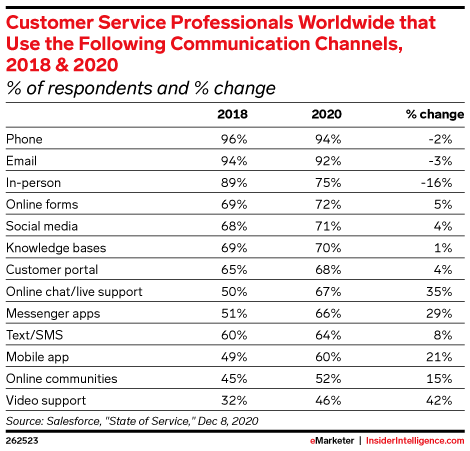 Customer Service Professionals Worldwide that Use the Following Communication Channels, 2018 & 2020 (% of respondents and % change)