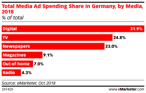 Total Media Ad Spending Share in Germany, by Media, 2018 (% of total)