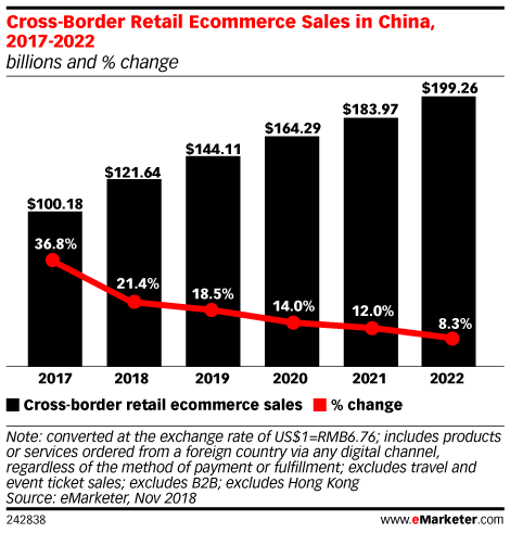 Cross-Border Retail Ecommerce Sales in China, 2017-2022 (billions and % change)