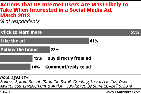 Actions that US Internet Users Are Most Likely to Take When Interested in a Social Media Ad, March 2018 (% of respondents)