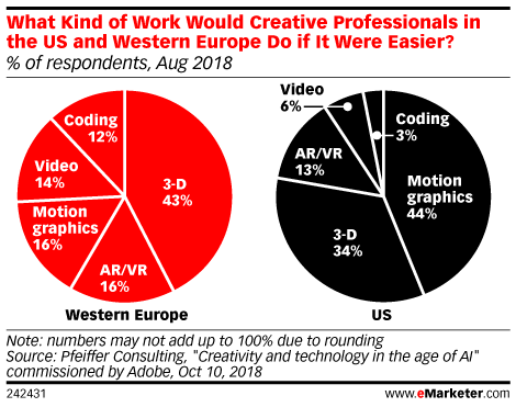What Kind of Work Would Creative Professionals in the US and Western Europe Do if It Were Easier? (% of respondents, Aug 2018)
