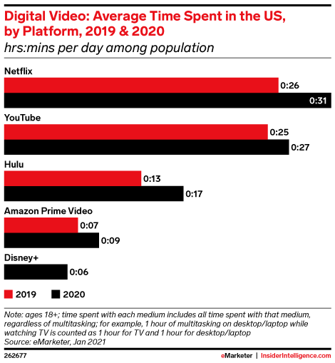 Digital Video: Average Time Spent in the US, by Platform, 2019 & 2020 (hrs:mins per day among population)