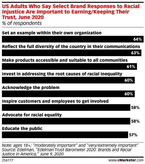 US Adults Who Say Select Brand Responses to Racial Injustice Are Important to Earning/Keeping Their Trust, June 2020 (% of respondents)