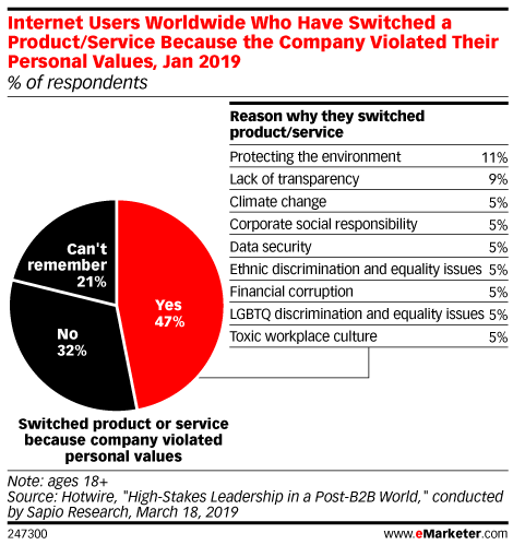 Internet Users Worldwide Who Have Switched a Product/Service Because the Company Violated Their Personal Values, Jan 2019 (% of respondents)