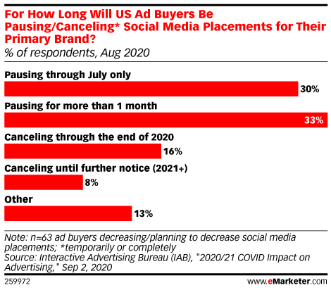 For How Long Will US Ad Buyers Be Pausing/Canceling* Social Media Placements for Their Primary Brand? (% of respondents, Aug 2020)