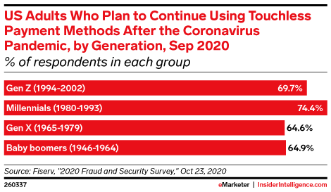 US Adults Who Plan to Continue Using Touchless Payment Methods After the Coronavirus Pandemic, by Generation, Sep 2020 (% of respondents in each group)