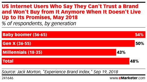 US Internet Users Who Say They Can't Trust a Brand and Won't Buy from It Anymore When It Doesn't Live Up to Its Promises, May 2018 (% of respondents, by generation)