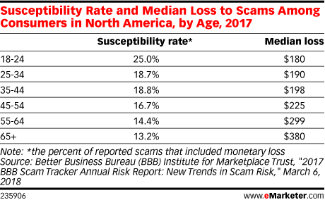 Susceptibility Rate and Median Loss to Scams Among Consumers in North America, by Age, 2017