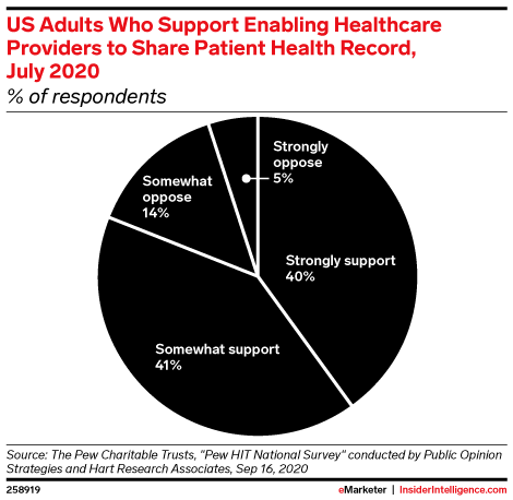 US Adults Who Support Enabling Healthcare Providers to Share Patient Health Record, July 2020 (% of respondents)