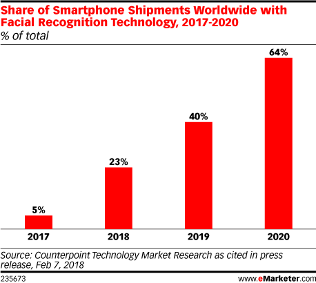 Biometric Marketing 2019 - eMarketer Trends, Forecasts & Statistics
