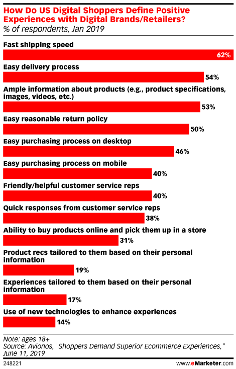 Consumers Are Looking for Transparent Delivery and Self-Service from an Evolving Customer Experience - eMarketer Trends, Forecasts & Statistics