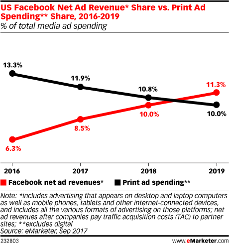 US Facebook Net Ad Revenue* Share vs. Print Ad Spending** Share, 2016-2019 (% of total media ad spending)