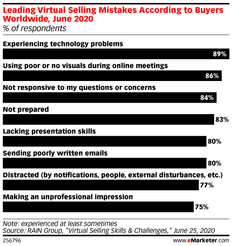 Leading Virtual Selling Mistakes According to Buyers Worldwide, June 2020 (% of respondents)