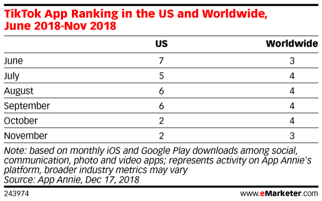 TikTok App Ranking in the US and Worldwide, June 2018-Nov 2018