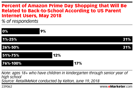 Percent of Amazon Prime Day Shopping that Will Be Related to Back-to-School According to US Parent Internet Users, May 2018 (% of respondents)
