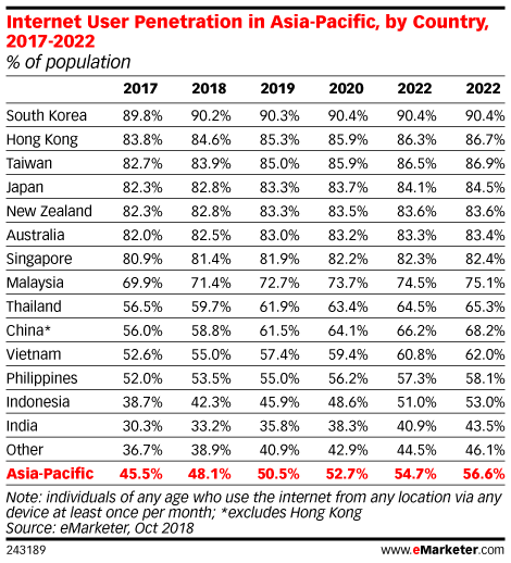 Internet User Penetration in Asia-Pacific, by Country, 2017-2022 (% of population)
