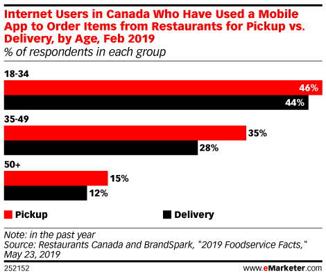 Internet Users in Canada Who Have Used a Mobile App to Order Items from Restaurants for Pickup vs. Delivery, by Age, Feb 2019 (% of respondents in each group)
