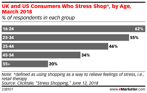 UK and US Consumers Who Stress Shop*, by Age, March 2018 (% of respondents in each group)