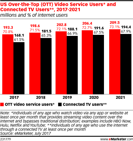 US Over-the-Top (OTT) Video Service Users* and Connected TV Users**, 2017-2021 (millions and % of internet users)