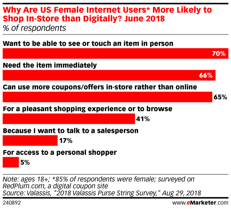Why Are US Female Internet Users* More Likely to Shop In-Store than Digitally? June 2018 (% of respondents)