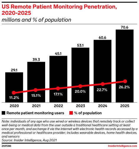 US Remote Patient Monitoring Penetration, 2020-2025 (millions and % of population )