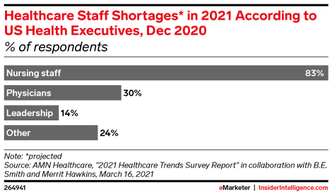 Healthcare Staff Shortages* in 2021 According to US Health Executives, Dec 2020 (% of respondents)