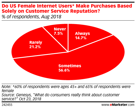 Do US Female Internet Users* Make Purchases Based Solely on Customer Service Reputation? (% of respondents, Aug 2018)