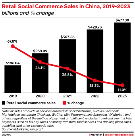 Retail Social Commerce Sales in China, 2019-2023 (billions and % change)
