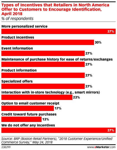 Types of Incentives that Retailers in North America Offer to Customers to Encourage Identification, April 2018 (% of respondents)