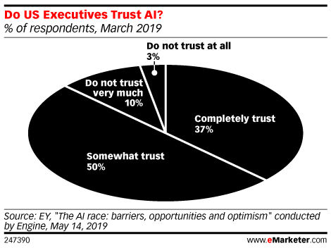 Do US Executives Trust AI? (% of respondents, March 2019)