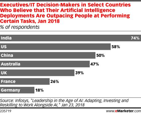 Executives/IT Decision-Makers in Select Countries Who Believe that Their Artificial Intelligence Deployments Are Outpacing People at Performing Certain Tasks, Jan 2018 (% of respondents)
