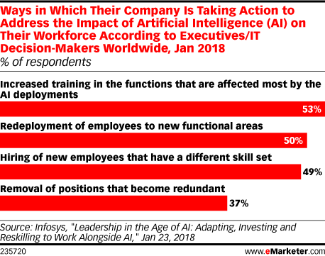 Ways in Which Their Company Is Taking Action to Address the Impact of Artificial Intelligence (AI) on Their Workforce According to Executives/IT Decision-Makers Worldwide, Jan 2018 (% of respondents)
