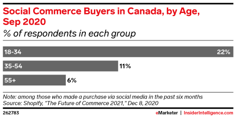 Social Commerce Buyers in Canada, by Age, Sep 2020 (% of respondents in each group)
