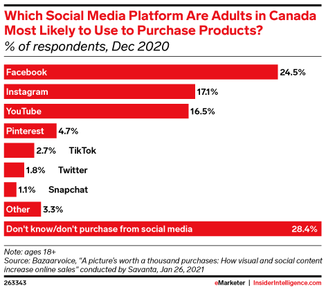 Which Social Media Platform Are Adults in Canada Most Likely to Use to Purchase Products? (% of respondents, Dec 2020)